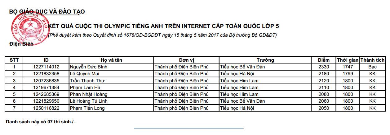 thanh tich dien bien thi ioe cap toan quoc nam hoc 2016 2017 1