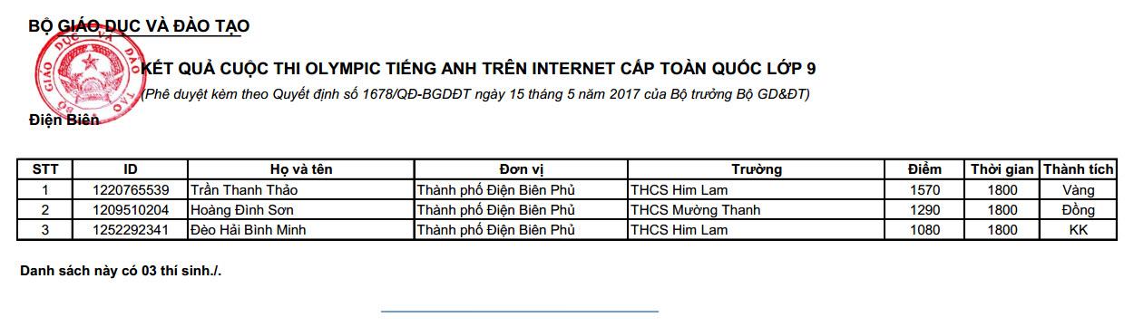 thanh tich dien bien thi ioe cap toan quoc nam hoc 2016 2017 2